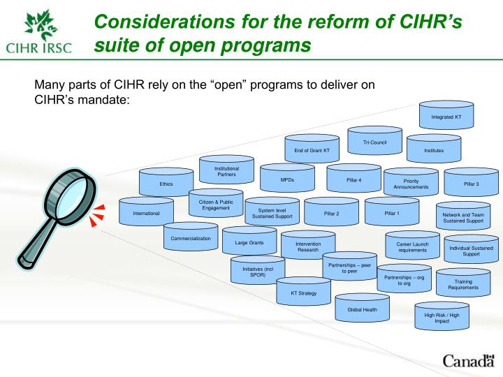 "Many parts of CIHR rely on the ""open"" programs to deliver on CIHR's mandate:"