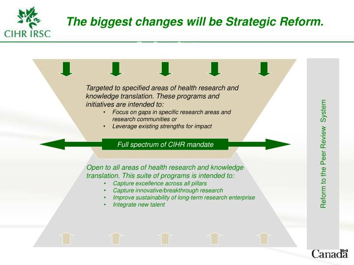 The biggest changes will be Strategic Reform.