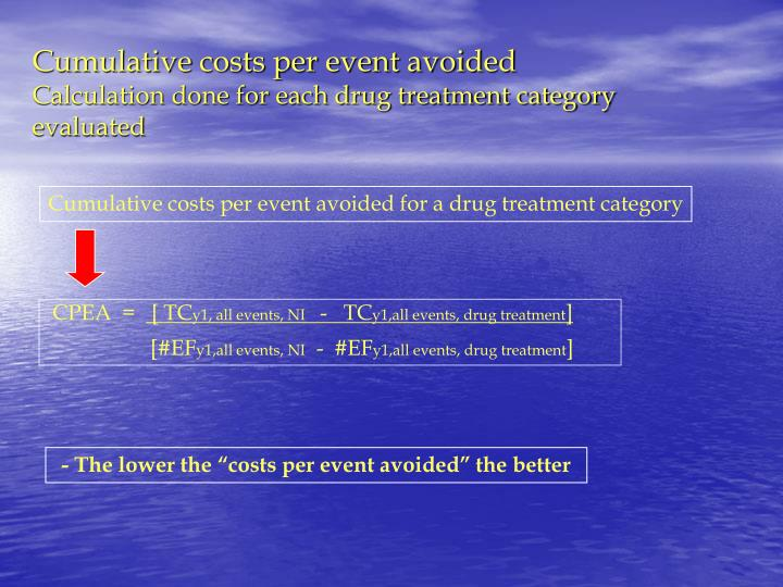 Cumulative costs per event avoided for a drug treatment category