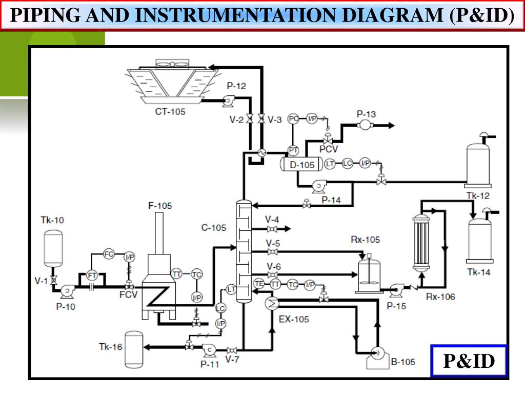 Ppt - Ert 422  4 Piping And Instrumentation Diagram   P U0026id   Powerpoint Presentation