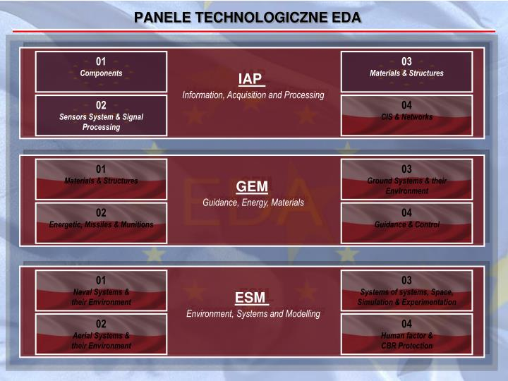 PANELE TECHNOLOGICZNE EDA