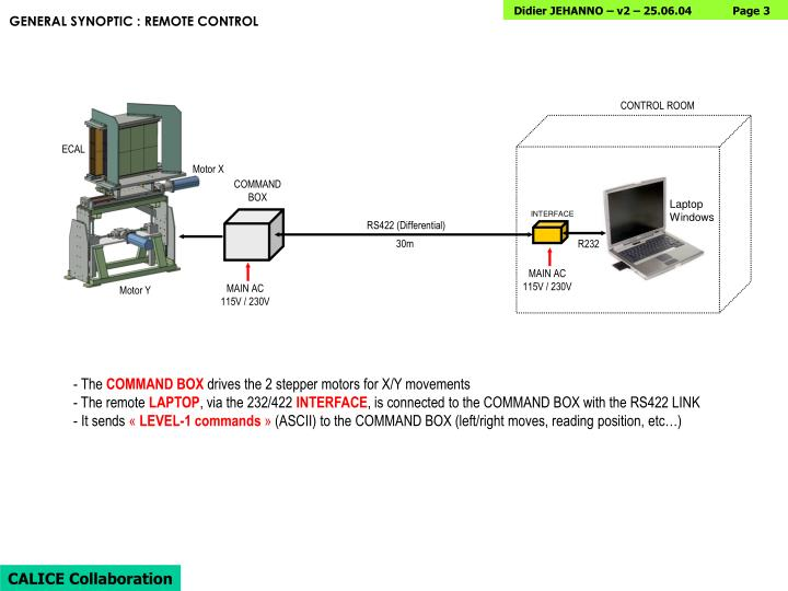 General synoptic remote control