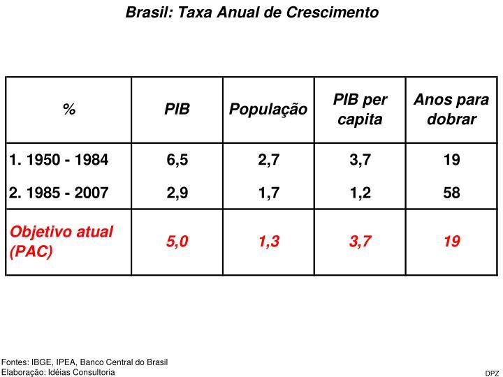 Brasil: Taxa Anual de Crescimento