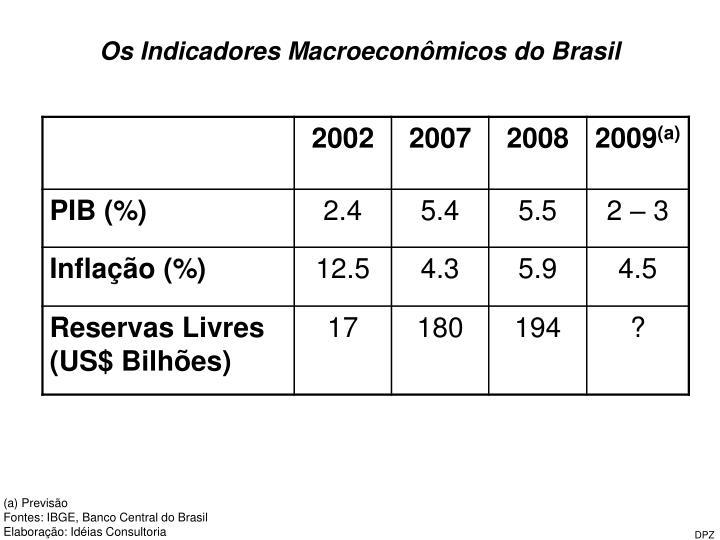 Os Indicadores Macroeconômicos do Brasil