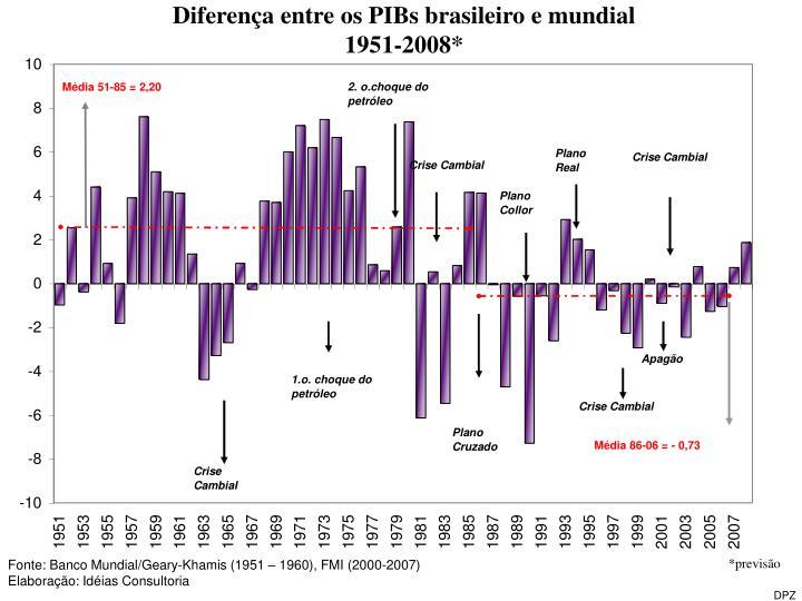Diferença entre os PIBs brasileiro e mundial