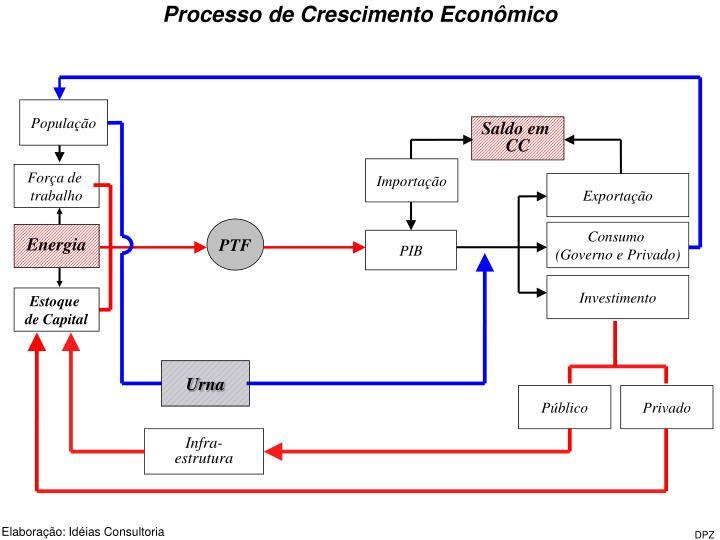 Processo de Crescimento Econômico