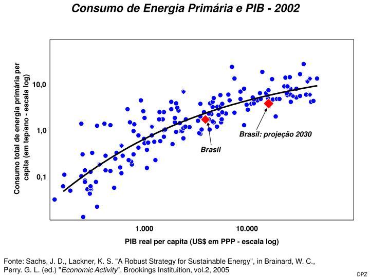 Consumo de Energia Primária e PIB - 2002