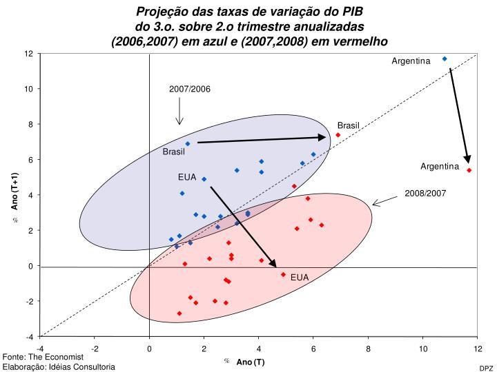 Projeção das taxas de variação do PIB