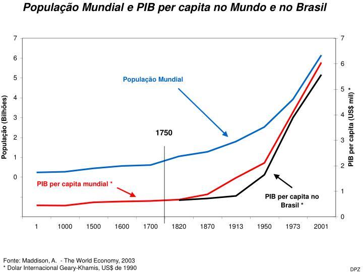 População Mundial e PIB per capita no Mundo e no Brasil