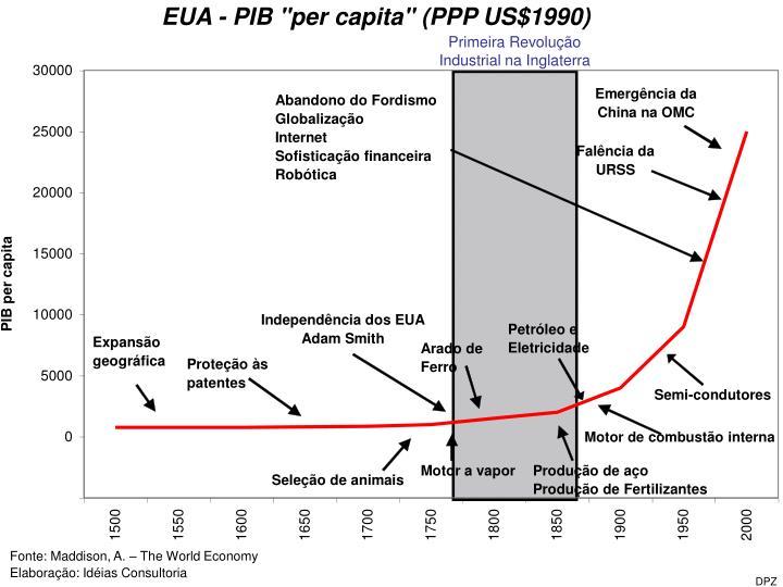 """EUA - PIB """"per capita"""" (PPP US$1990)"""