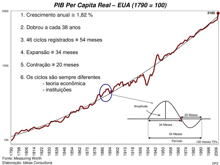 PIB Per Capita Real – EUA (1790 = 100)