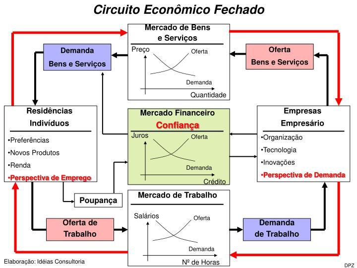 Circuito Econômico Fechado