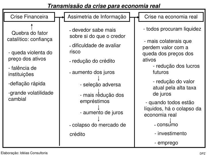 Transmissão da crise para economia real