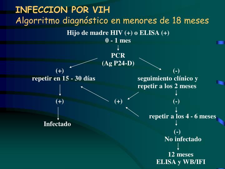 INFECCION POR VIH