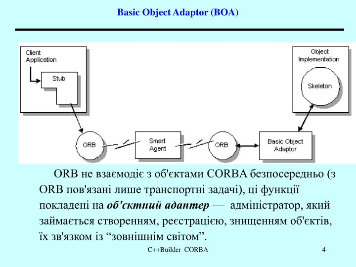 Basic Object Adaptor (BOA)