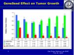 geneseed effect on tumor growth