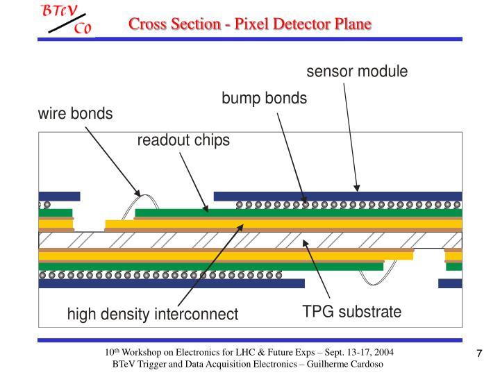 Cross Section - Pixel Detector Plane