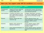 more cuts less support under imf eu conditions source world bank