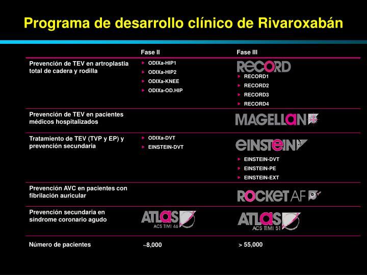 Programa de desarrollo clínico de Rivaroxabán
