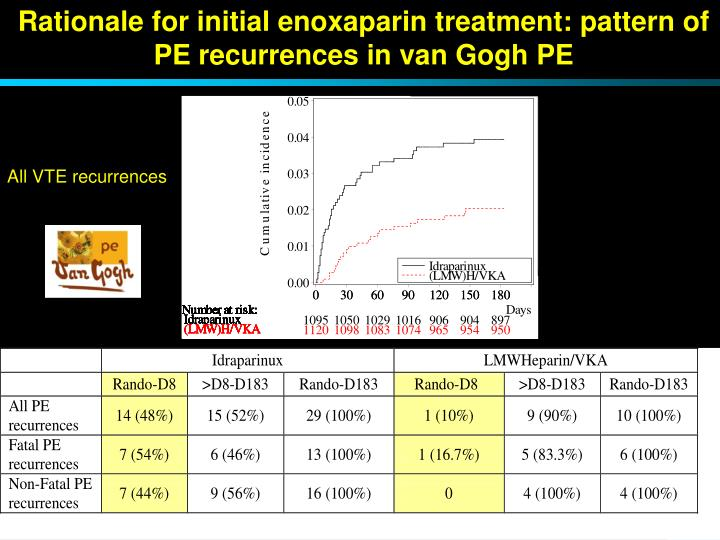 Rationale for initial enoxaparin treatment: pattern of PE recurrences in van Gogh PE