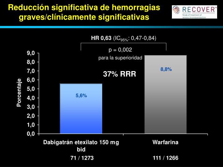 Reducción significativa de hemorragias graves/clínicamente significativas
