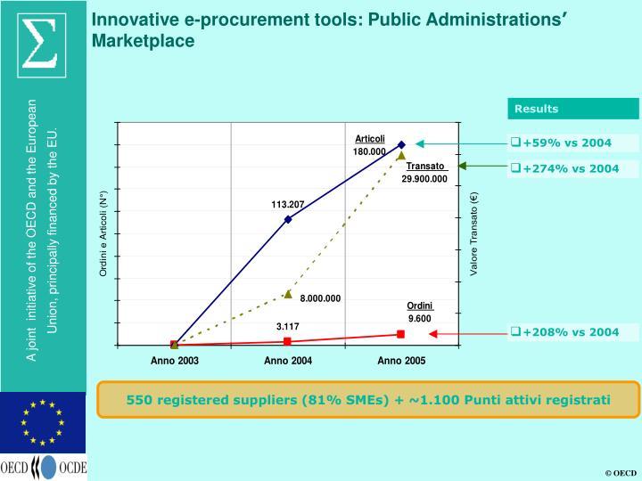 e procurement tools