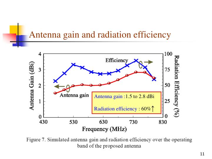 Antenna gain and radiation efficiency