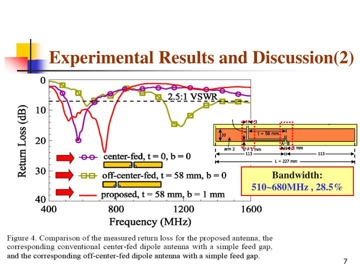 Experimental Results and Discussion(2)