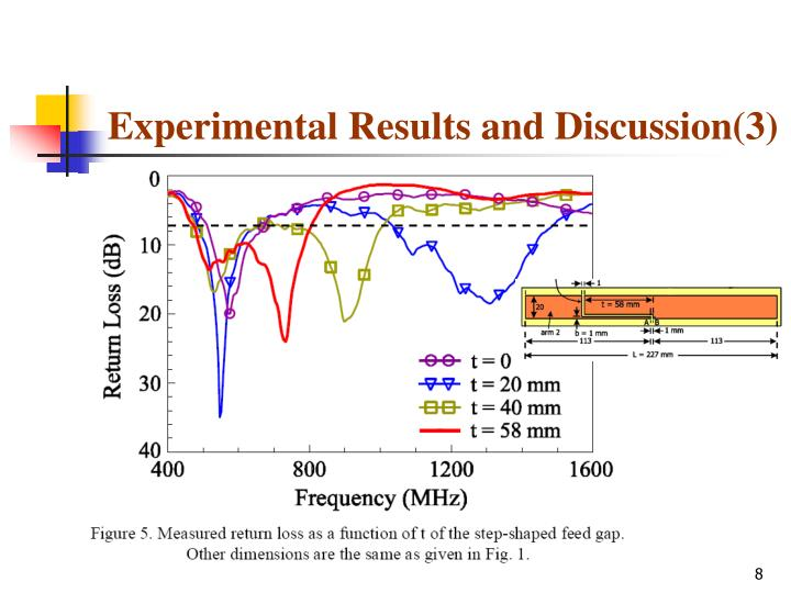 Experimental Results and Discussion(3)