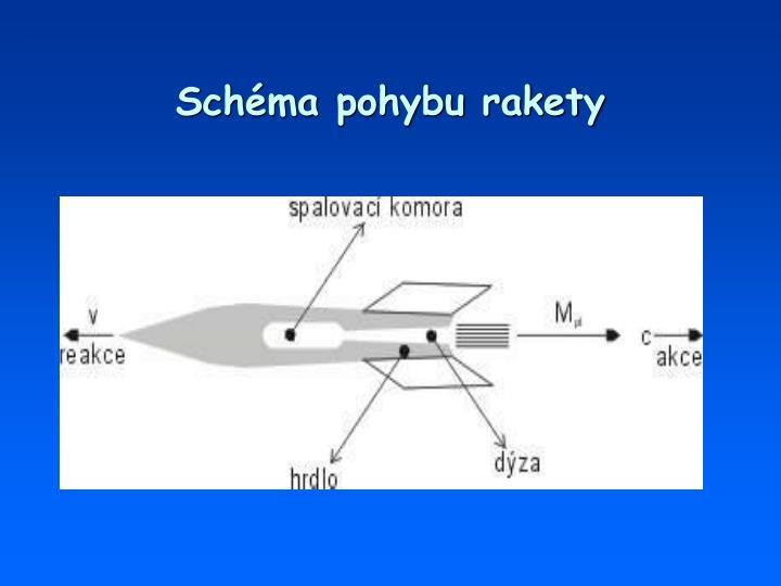 Schéma pohybu rakety