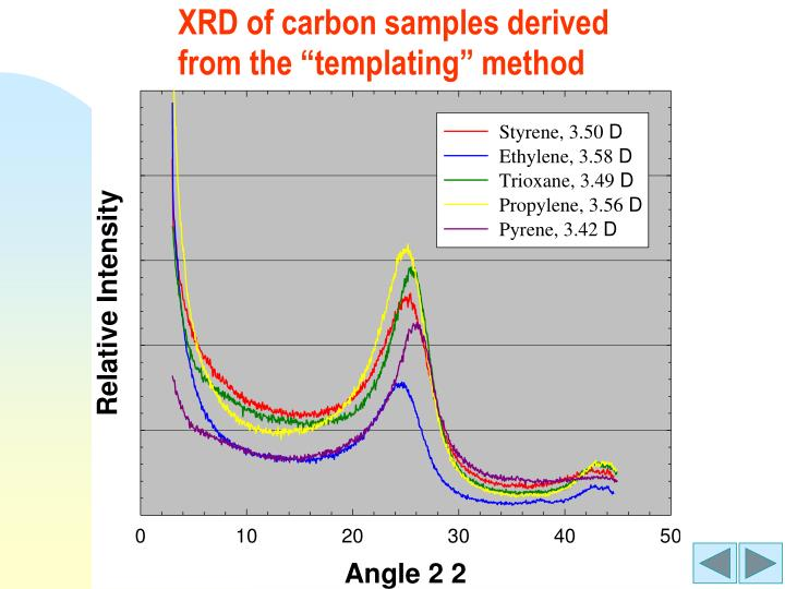 XRD of carbon samples derived