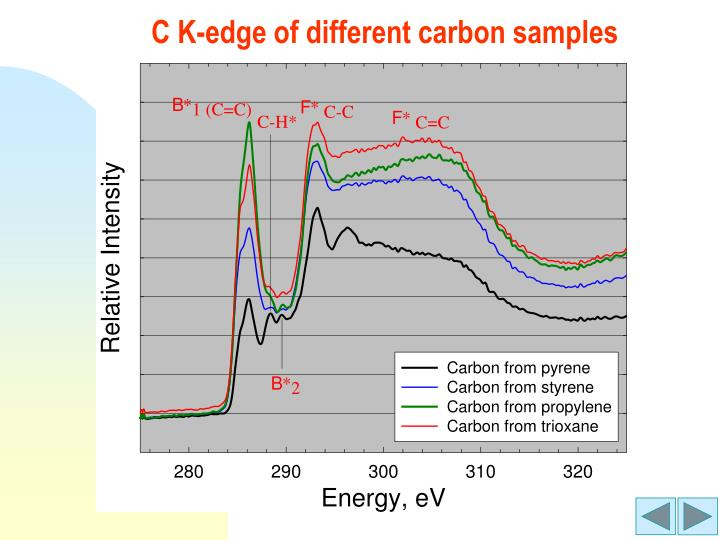 C K-edge of different carbon samples