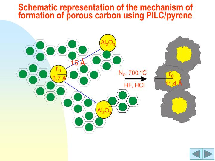 Schematic representation of the mechanism of formation of porous carbon using PILC/pyrene