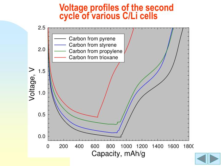Voltage profiles of the second