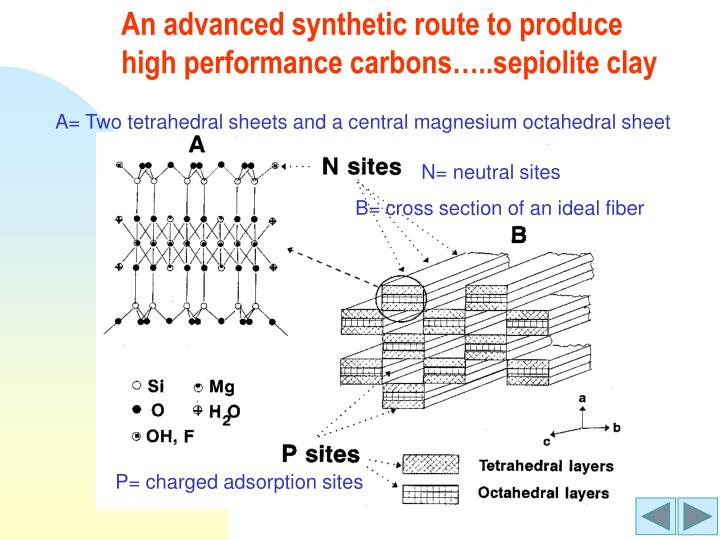 An advanced synthetic route to produce