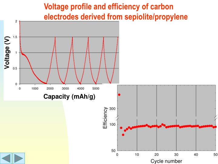 Voltage profile and efficiency of carbon