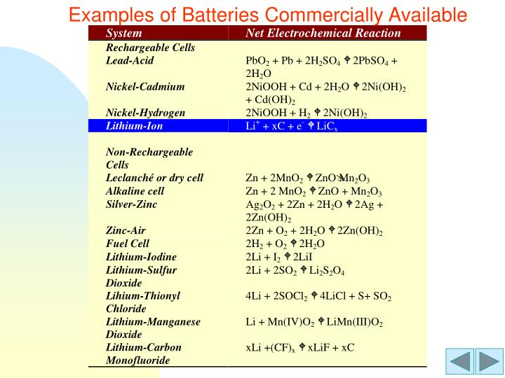 Examples of Batteries Commercially Available