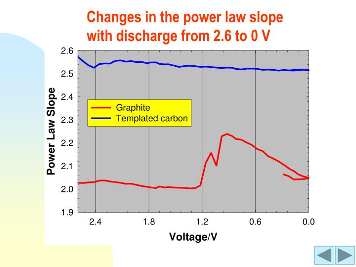 Changes in the power law slope