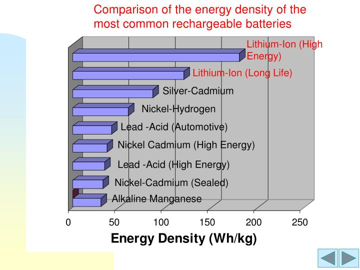 Comparison of the energy density of the