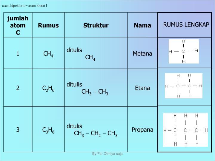 asam hipoklorit = asam klorat I