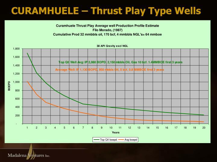 CURAMHUELE – Thrust Play Type Wells