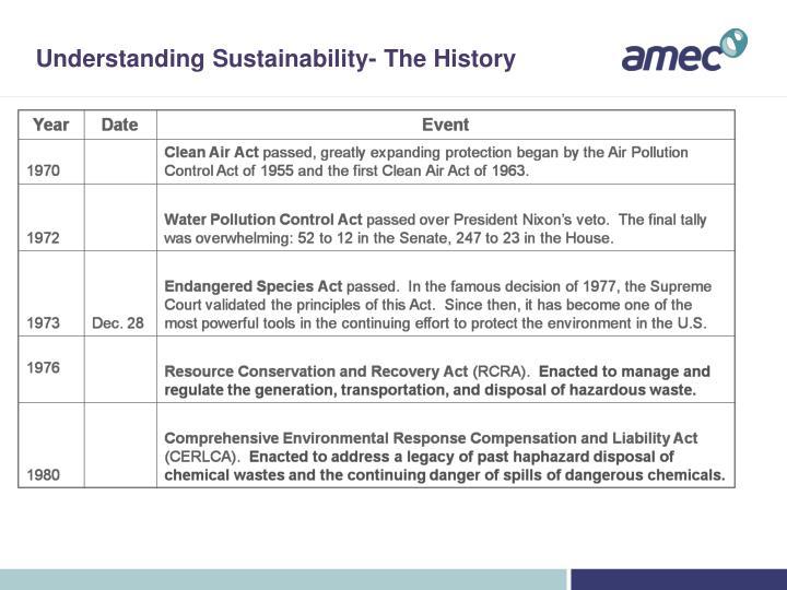 Understanding Sustainability- The History