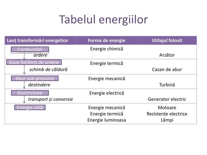 Tabelul energiilor