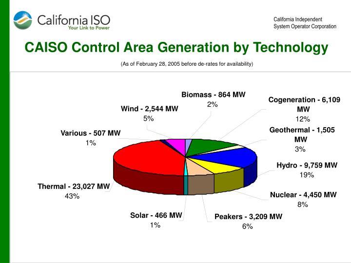 Biomass - 864 MW