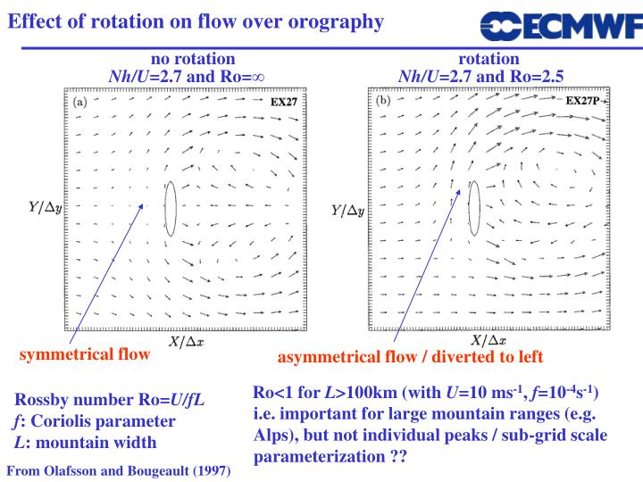 Effect of rotation on flow over orography