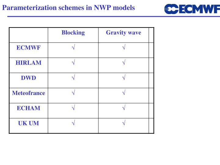Parameterization schemes in NWP models