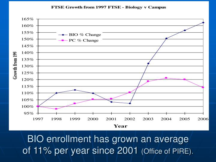 Bio enrollment has grown an average of 11 per year since 2001 office of pire