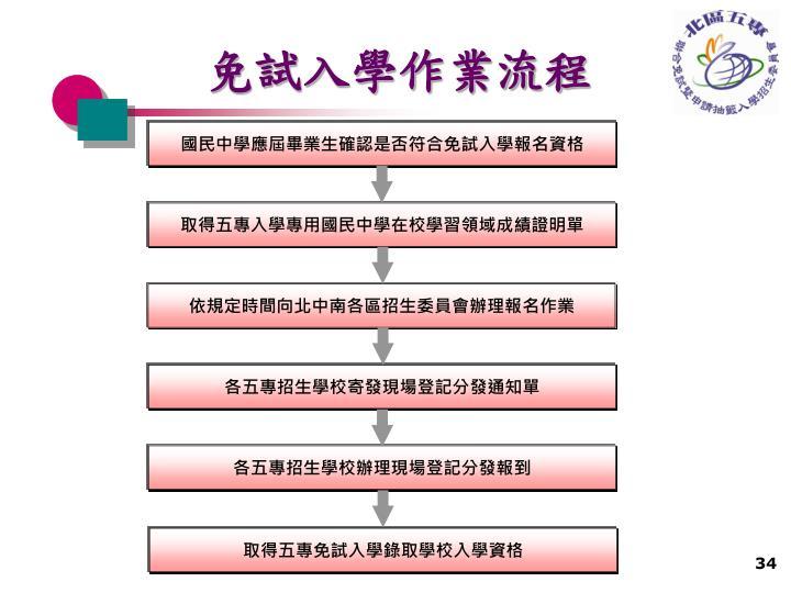 國民中學應屆畢業生確認是否符合免試入學報名資格