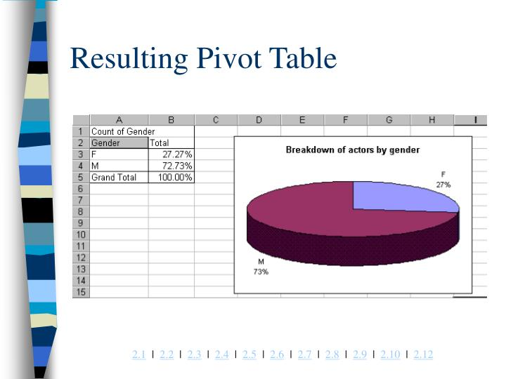 Resulting Pivot Table