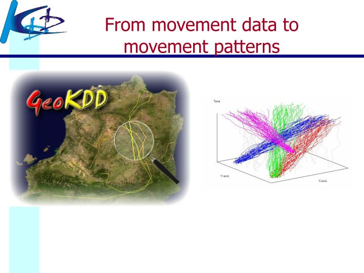 From movement data to movement patterns